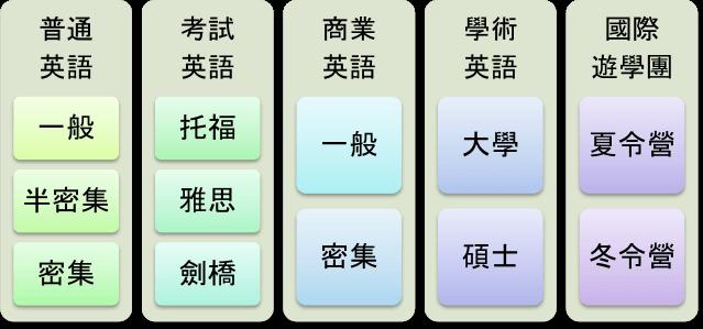 語言學校推薦課程類型