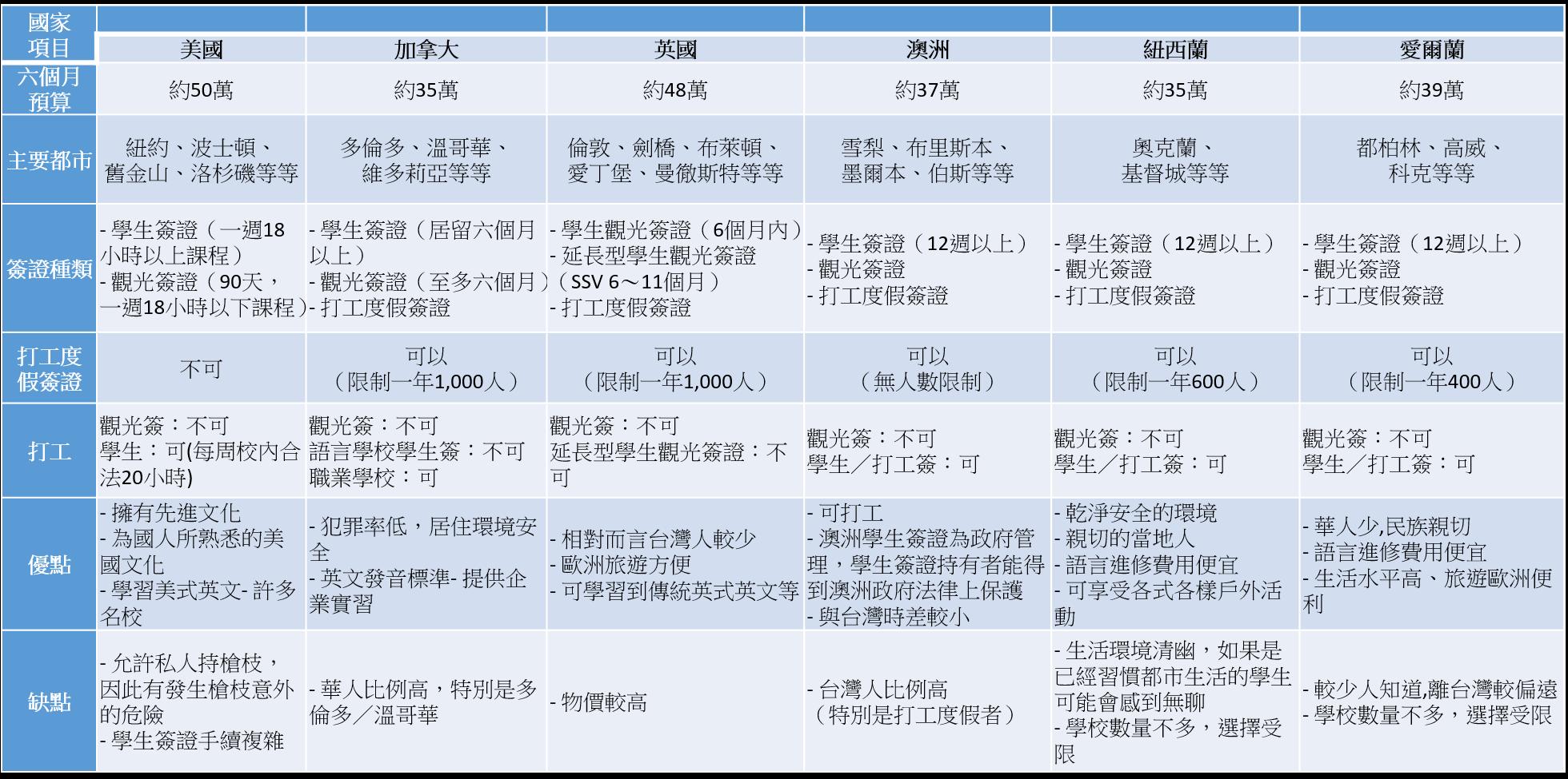 海外學英文
